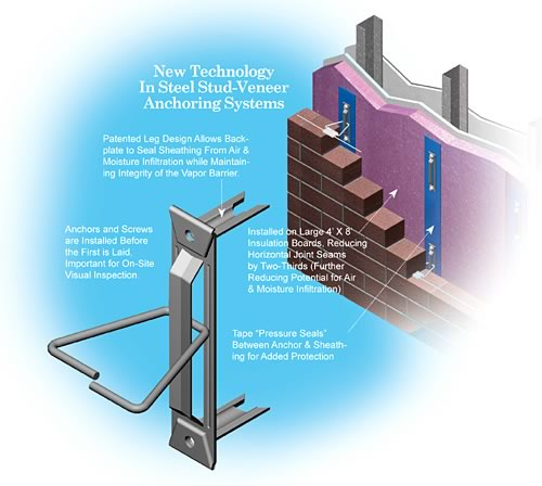 A look at anchors, fasteners and connectors for masonry