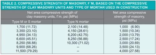 Make Your Project Successful With Masonry – Masonry Design