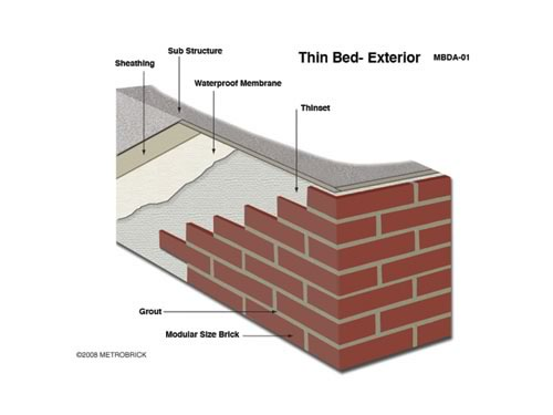 Thin Brick Masonry Design