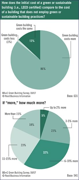 Figure A: Green Building Cost Perceptions