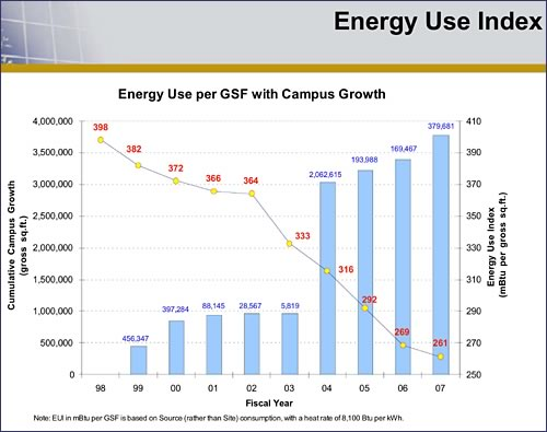 Texas A&M University's Energy Use Index has been in steady decline since 1998.