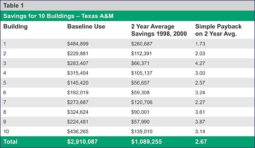 The Continuous Commissioning used by Texas A&M University resulted in a total cost savings of $60 million dollars. The University's Energy Use Index has been in steady decline since 1998.