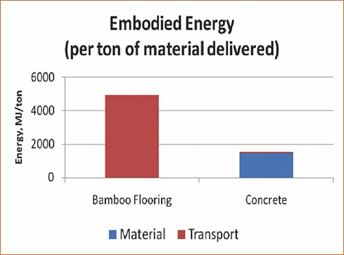 embodied energy per ton of material delivered green construction