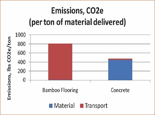 CO2e Emissions Bamboo Flooring vs. Concrete