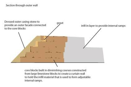 Diagram demonstrating the three 'layers' of the pyramids
