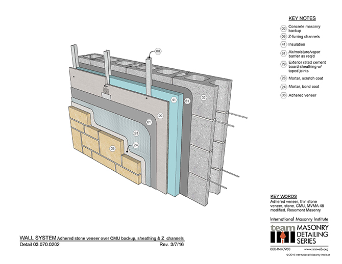 Wall System Design Example: Adhered Stone Veneer Over CMU Backup,  Sheathing, And Z
