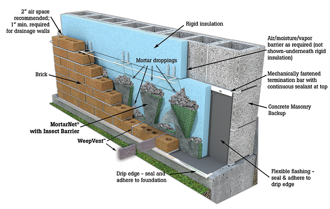What Is A Rainscreen Wall Masonry Design
