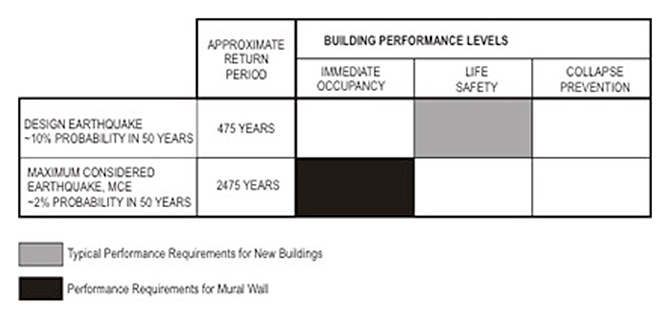 Figure 1. Target Performance Level for Italian Hall Mural Wall